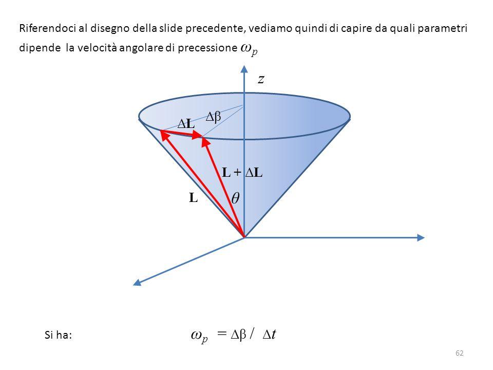 62 Riferendoci al disegno della slide precedente, vediamo quindi di capire da quali parametri dipende la velocità angolare di precessione ω p L z L +
