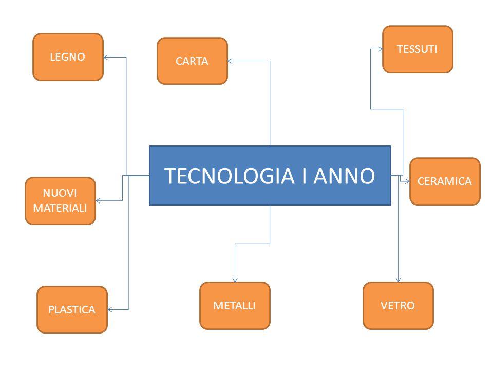 TECNOLOGIA I ANNO LEGNO CERAMICA CARTA TESSUTI NUOVI MATERIALI VETROMETALLI PLASTICA
