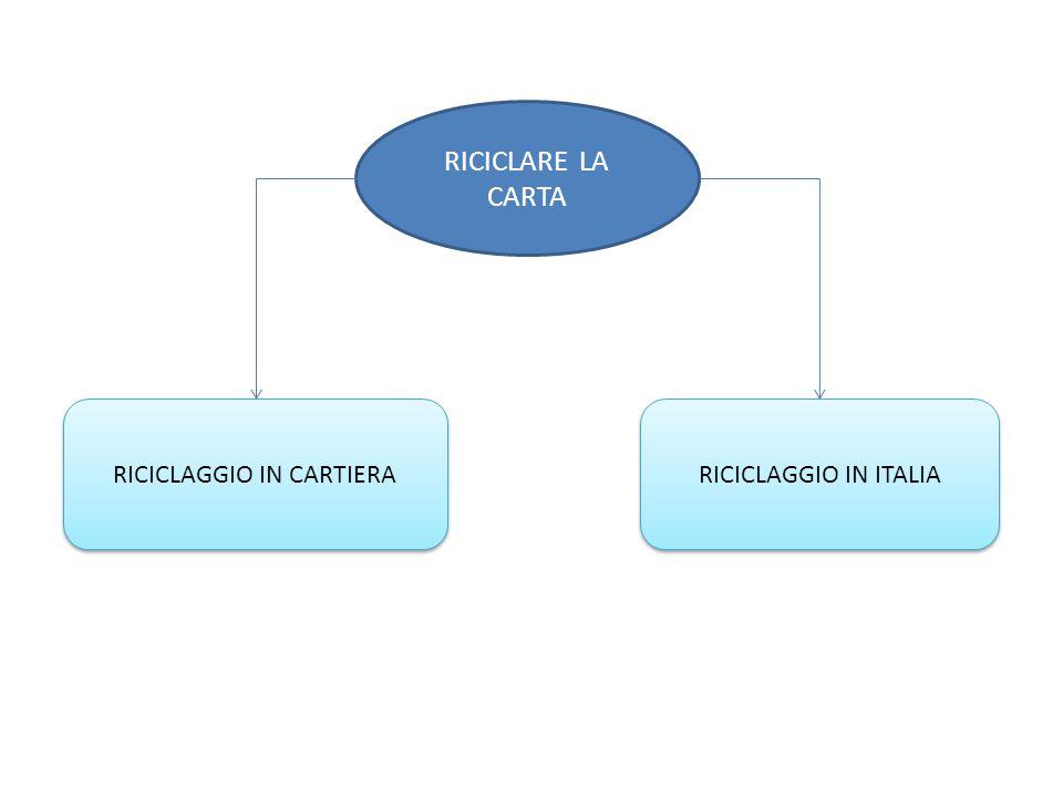 RICICLARE LA CARTA RICICLAGGIO IN ITALIA RICICLAGGIO IN CARTIERA