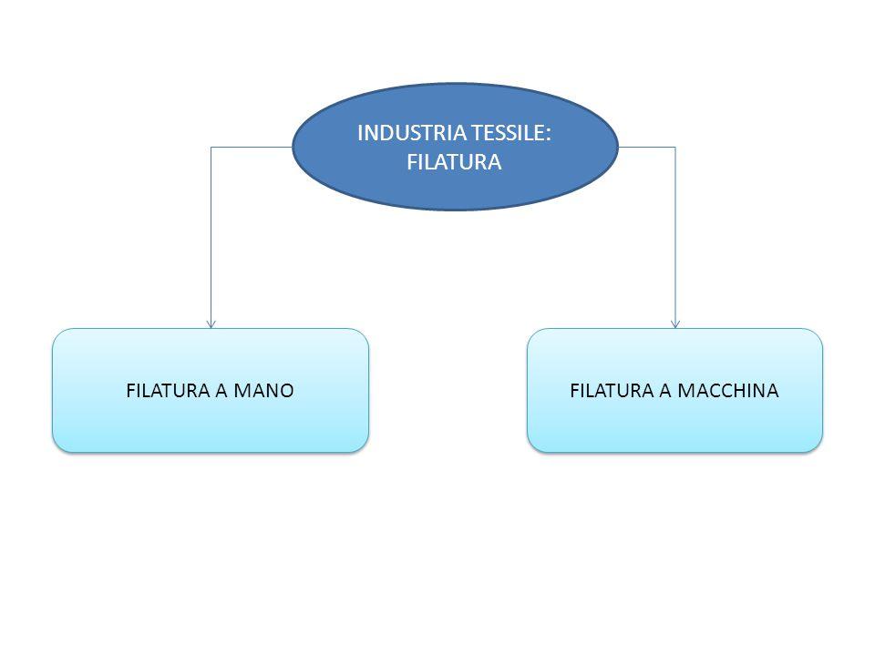 INDUSTRIA TESSILE: FILATURA FILATURA A MACCHINA FILATURA A MANO