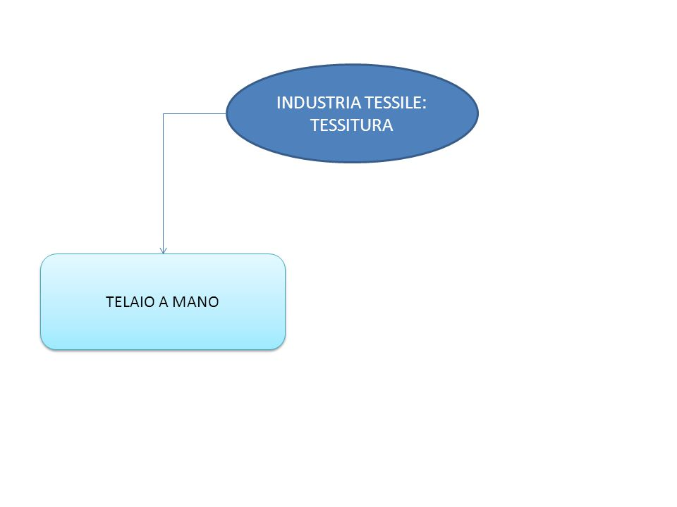 INDUSTRIA TESSILE: TESSITURA TELAIO A MANO