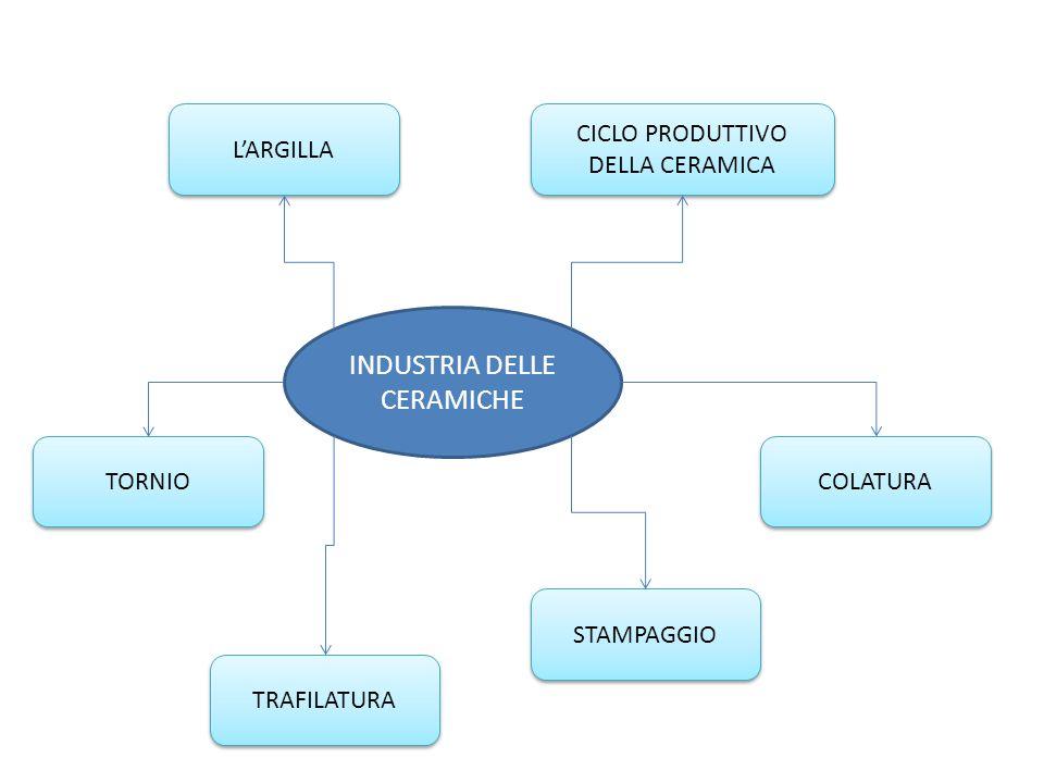 INDUSTRIA DELLE CERAMICHE L'ARGILLA COLATURA CICLO PRODUTTIVO DELLA CERAMICA TORNIO TRAFILATURA STAMPAGGIO