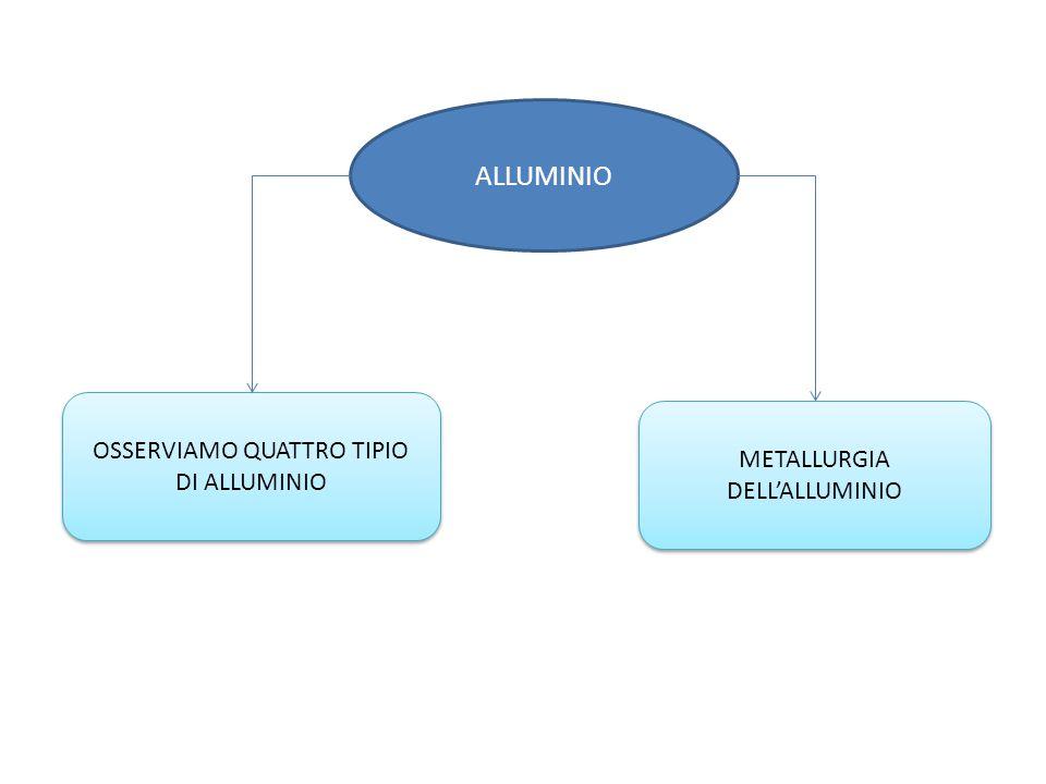 ALLUMINIO METALLURGIA DELL'ALLUMINIO OSSERVIAMO QUATTRO TIPIO DI ALLUMINIO