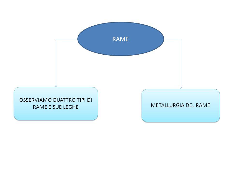 RAME METALLURGIA DEL RAME OSSERVIAMO QUATTRO TIPI DI RAME E SUE LEGHE