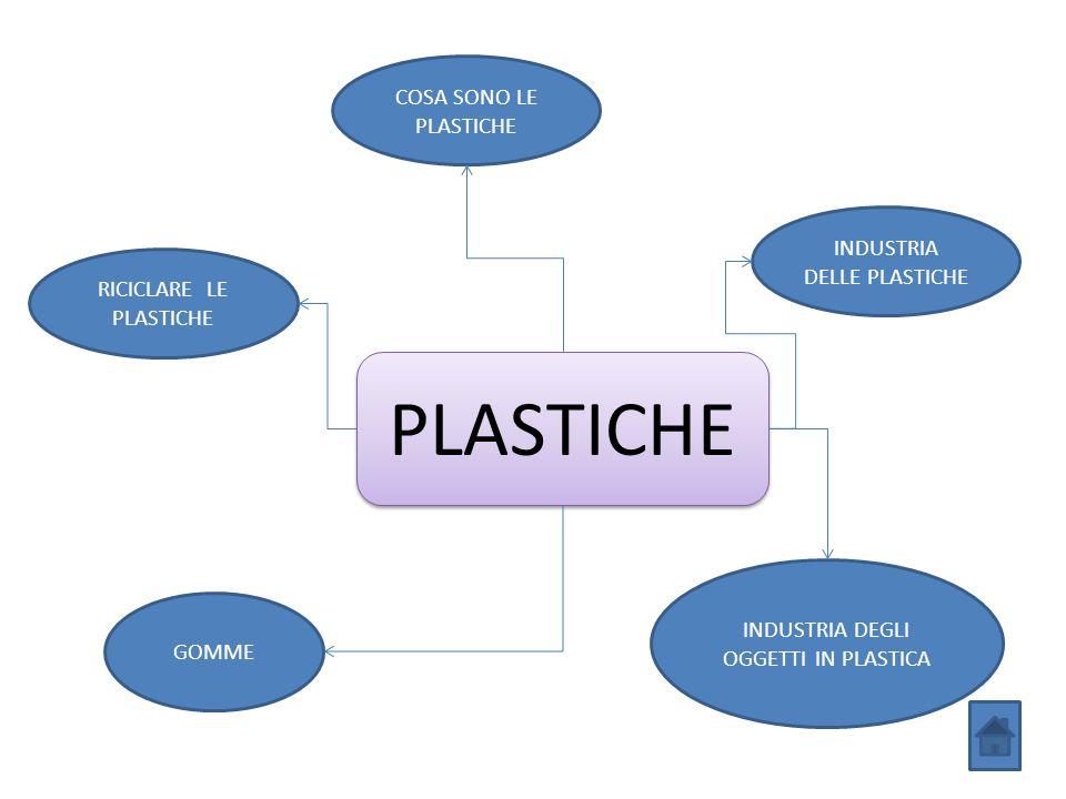 PLASTICHE RICICLARE LE PLASTICHE GOMME INDUSTRIA DEGLI OGGETTI IN PLASTICA COSA SONO LE PLASTICHE INDUSTRIA DELLE PLASTICHE