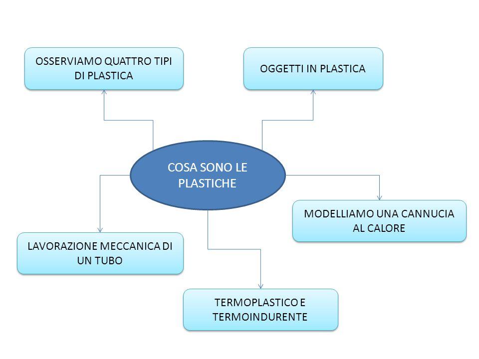 COSA SONO LE PLASTICHE OSSERVIAMO QUATTRO TIPI DI PLASTICA MODELLIAMO UNA CANNUCIA AL CALORE OGGETTI IN PLASTICA LAVORAZIONE MECCANICA DI UN TUBO TERMOPLASTICO E TERMOINDURENTE