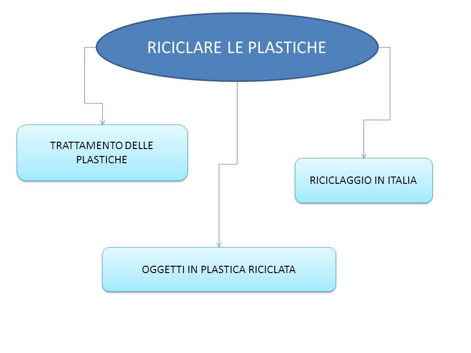 RICICLARE LE PLASTICHE TRATTAMENTO DELLE PLASTICHE OGGETTI IN PLASTICA RICICLATA RICICLAGGIO IN ITALIA