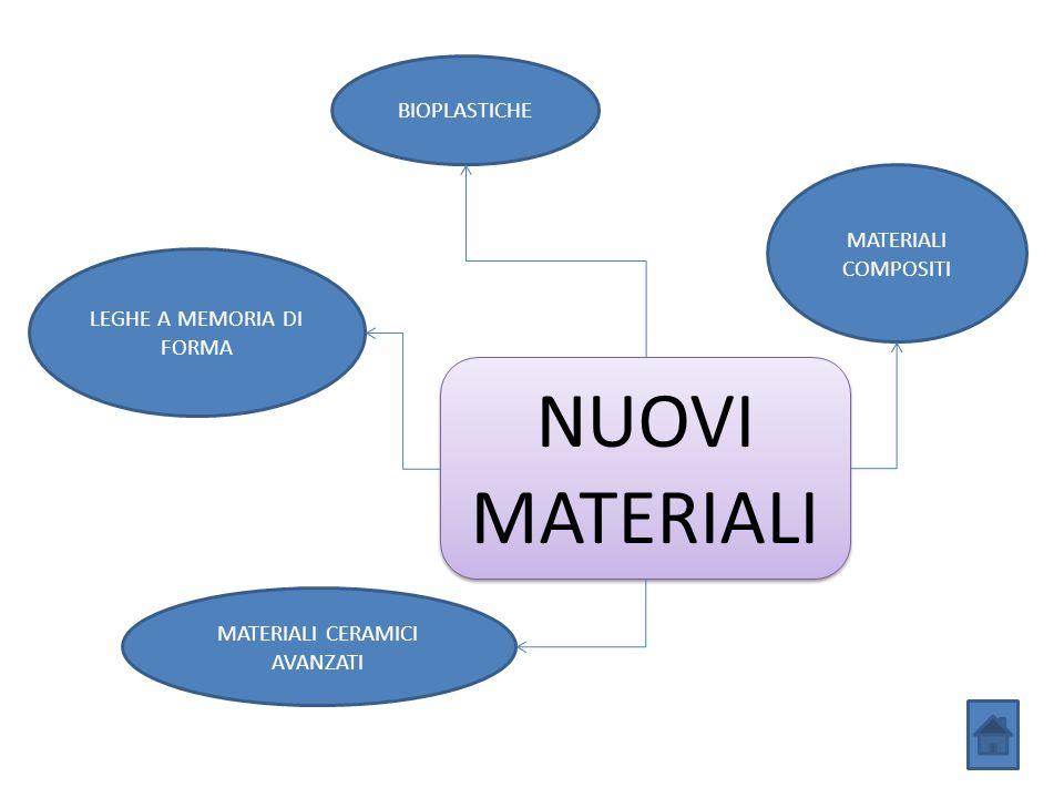 NUOVI MATERIALI LEGHE A MEMORIA DI FORMA MATERIALI CERAMICI AVANZATI MATERIALI COMPOSITI BIOPLASTICHE