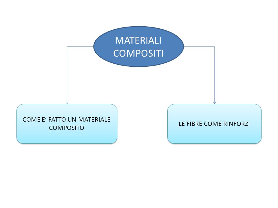MATERIALI COMPOSITI LE FIBRE COME RINFORZI COME E' FATTO UN MATERIALE COMPOSITO