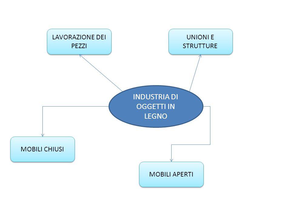 RICICLARE IL LEGNO RICICLAGGIO DEL LEGNO CENTRI DI RACCOLTA DEL LEGNO