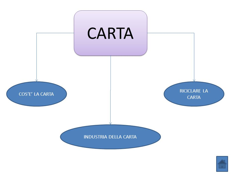 CARTA COS'E' LA CARTA INDUSTRIA DELLA CARTA RICICLARE LA CARTA