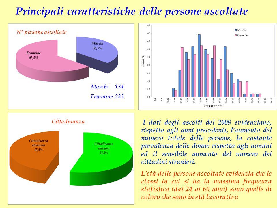 Principali caratteristiche delle persone ascoltate Cittadinanza N° persone ascoltate Maschi 134 Femmine 233 I dati degli ascolti del 2008 evidenziano,