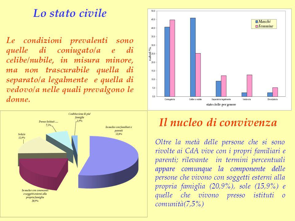 Lo stato civile Le condizioni prevalenti sono quelle di coniugato/a e di celibe/nubile, in misura minore, ma non trascurabile quella di separato/a leg
