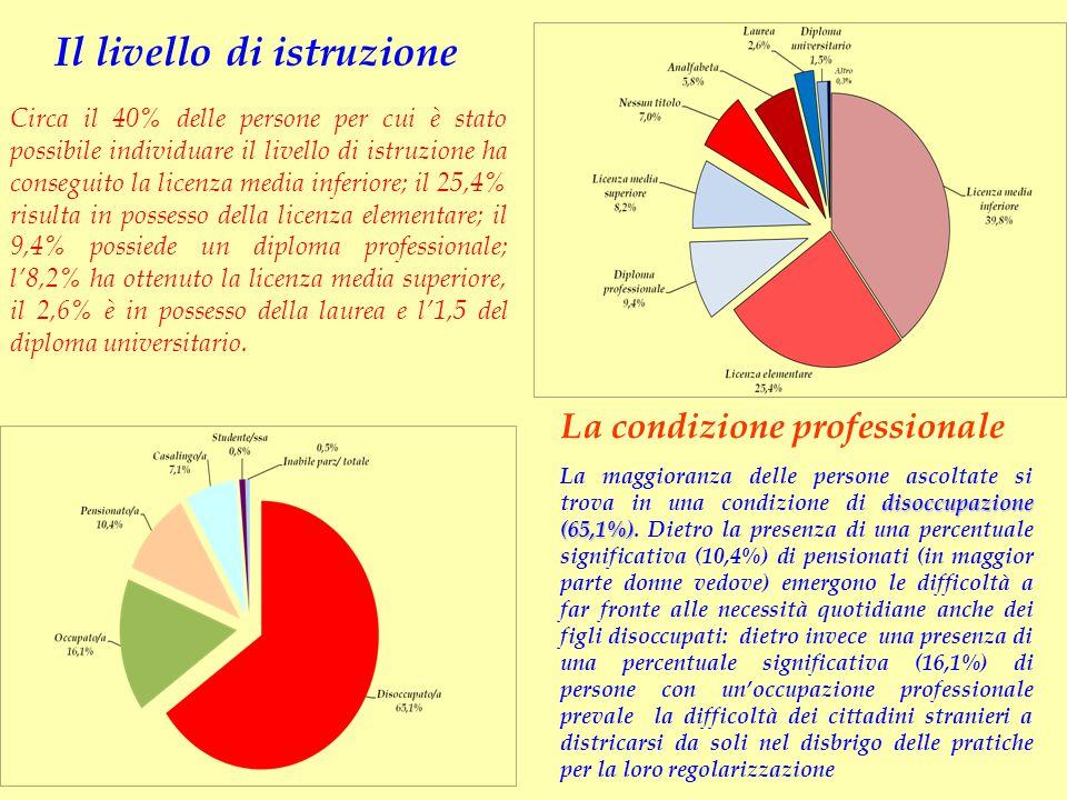 Il livello di istruzione La condizione professionale Circa il 40% delle persone per cui è stato possibile individuare il livello di istruzione ha cons