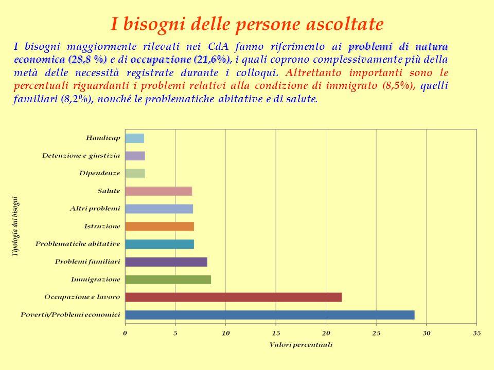 I bisogni delle persone ascoltate problemi di natura economica (28,8 %)occupazione (21,6%) I bisogni maggiormente rilevati nei CdA fanno riferimento a