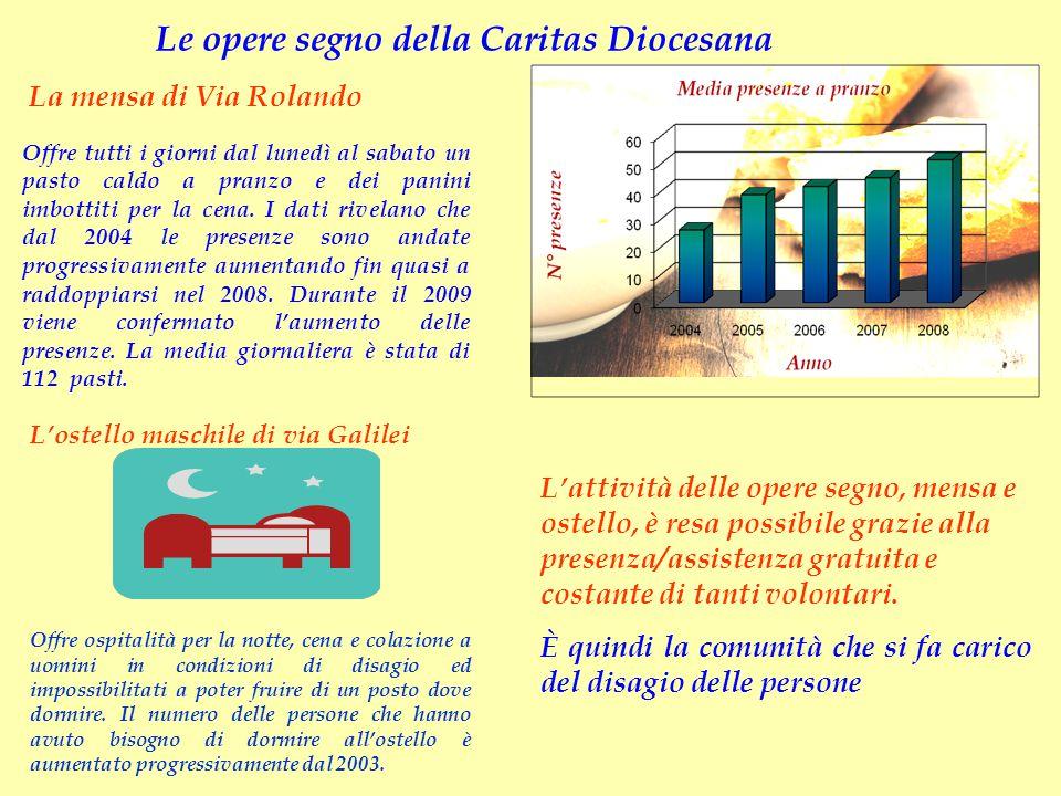 Le opere segno della Caritas Diocesana La mensa di Via Rolando L'ostello maschile di via Galilei Offre tutti i giorni dal lunedì al sabato un pasto ca