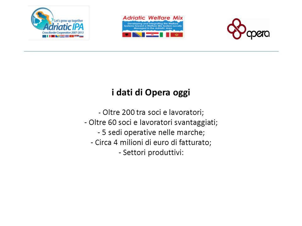 i dati di Opera oggi - Oltre 200 tra soci e lavoratori; - Oltre 60 soci e lavoratori svantaggiati; - 5 sedi operative nelle marche; - Circa 4 milioni