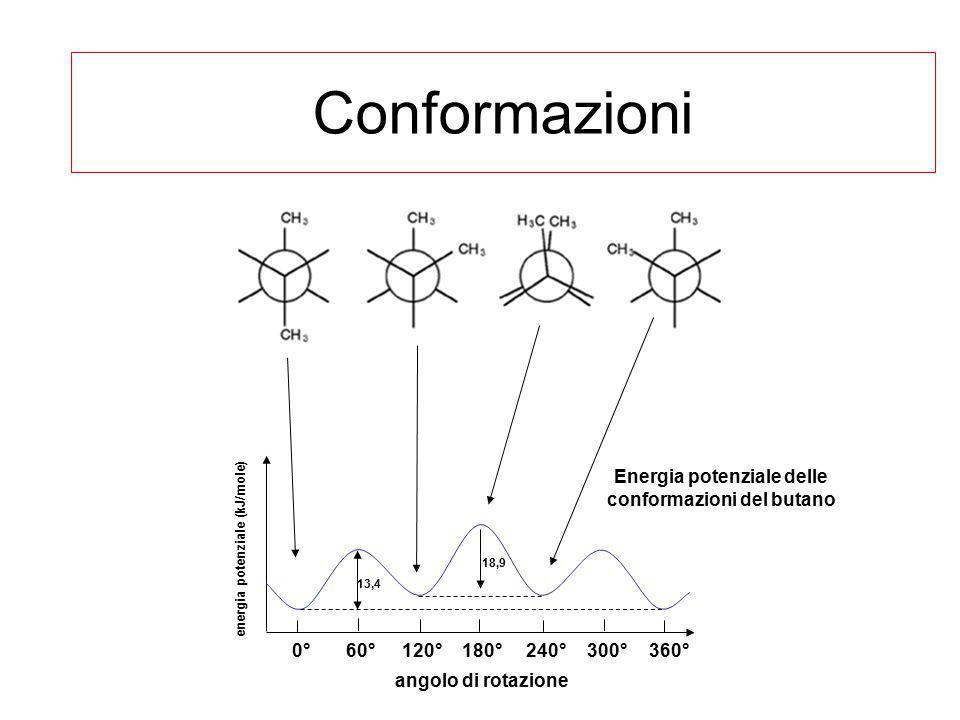 Conformazioni Energia potenziale delle conformazioni del butano 0°60°120°180°240°300°360° angolo di rotazione energia potenziale (kJ/mole) 13,4 18,9