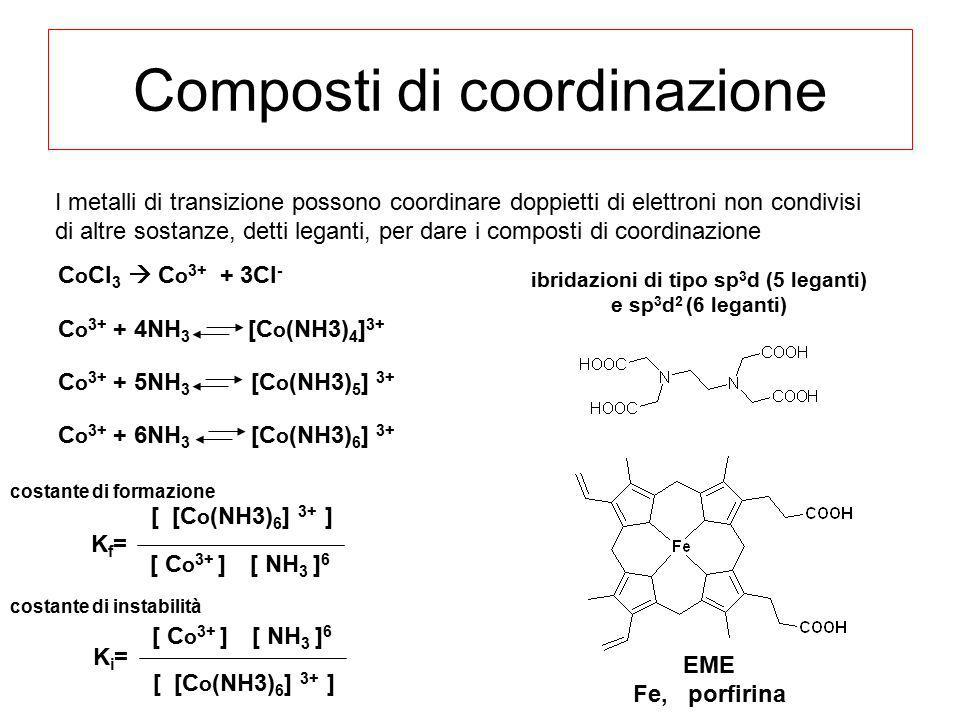 Composti di coordinazione C o Cl 3  C o 3+ + 3Cl - C o 3+ + 4NH 3 [C o (NH3) 4 ] 3+ C o 3+ + 5NH 3 [C o (NH3) 5 ] 3+ C o 3+ + 6NH 3 [C o (NH3) 6 ] 3+