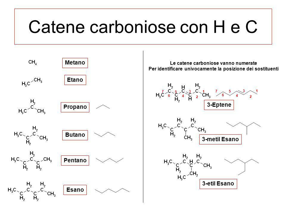Catene carboniose con H e C Metano Etano Propano Butano Pentano Esano 3-Eptene 3-metil Esano 3-etil Esano 2 1 3 4 5 6 7 2 1 3 4 5 6 7 Le catene carbon
