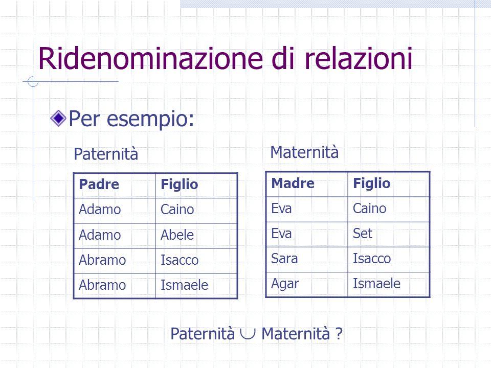 Ridenominazione di relazioni Per esempio: PadreFiglio AdamoCaino AdamoAbele AbramoIsacco AbramoIsmaele MadreFiglio EvaCaino EvaSet SaraIsacco AgarIsma