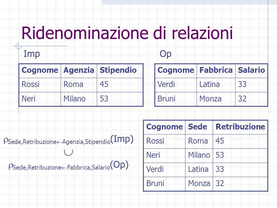 Ridenominazione di relazioni CognomeSedeRetribuzione RossiRoma45 NeriMilano53 VerdiLatina33 BruniMonza32 CognomeAgenziaStipendio RossiRoma45 NeriMilan