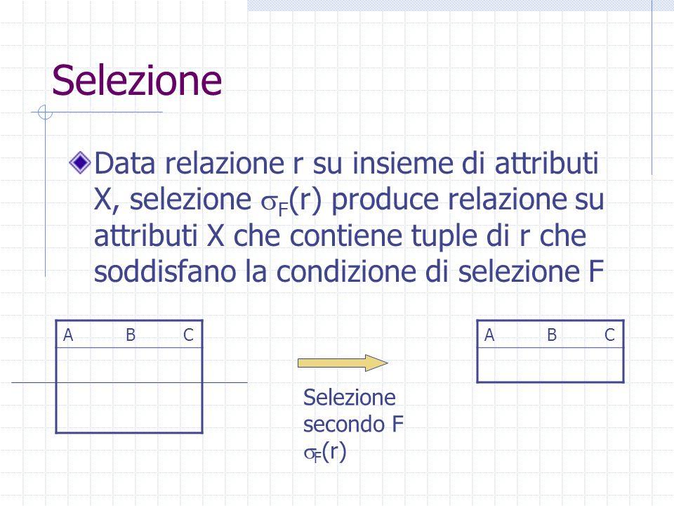 Selezione Data relazione r su insieme di attributi X, selezione  F (r) produce relazione su attributi X che contiene tuple di r che soddisfano la condizione di selezione F A B C Selezione secondo F  F (r) A B C