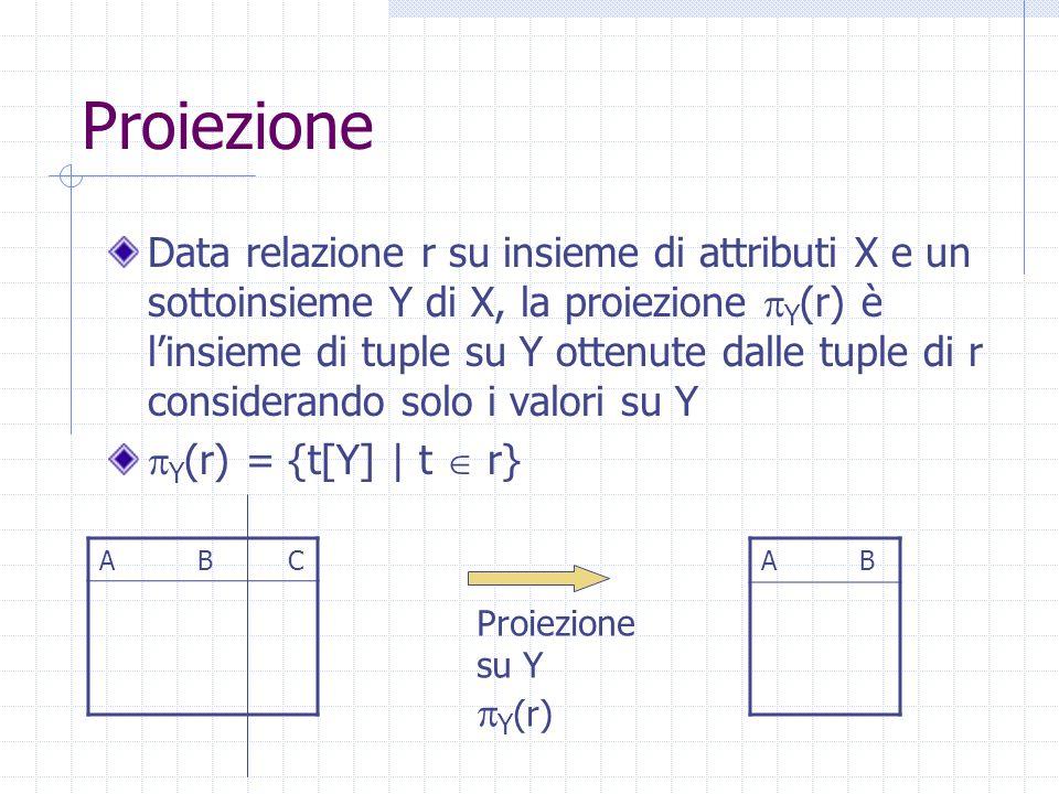 Proiezione Data relazione r su insieme di attributi X e un sottoinsieme Y di X, la proiezione  Y (r) è l'insieme di tuple su Y ottenute dalle tuple di r considerando solo i valori su Y  Y (r) = {t[Y] | t  r} A B C Proiezione su Y  Y (r) A B