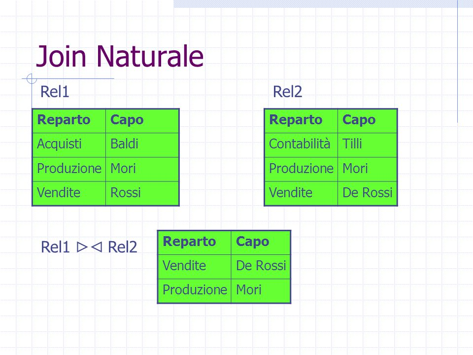 Join Naturale RepartoCapo VenditeDe Rossi ProduzioneMori RepartoCapo AcquistiBaldi ProduzioneMori VenditeRossi RepartoCapo ContabilitàTilli Produzione