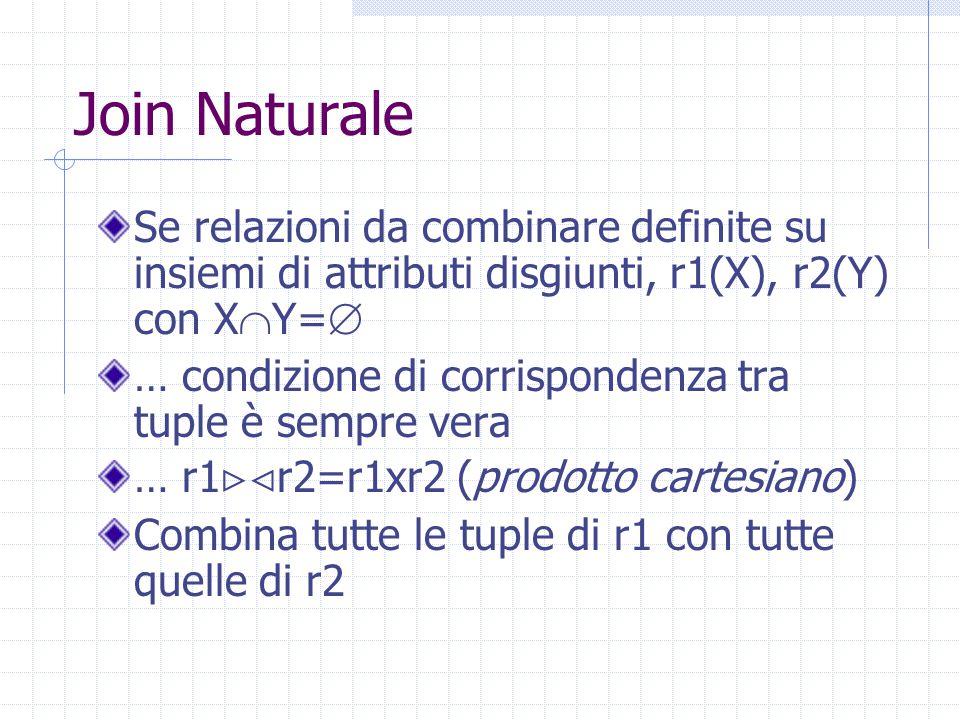 Join Naturale Se relazioni da combinare definite su insiemi di attributi disgiunti, r1(X), r2(Y) con X  Y=  … condizione di corrispondenza tra tuple