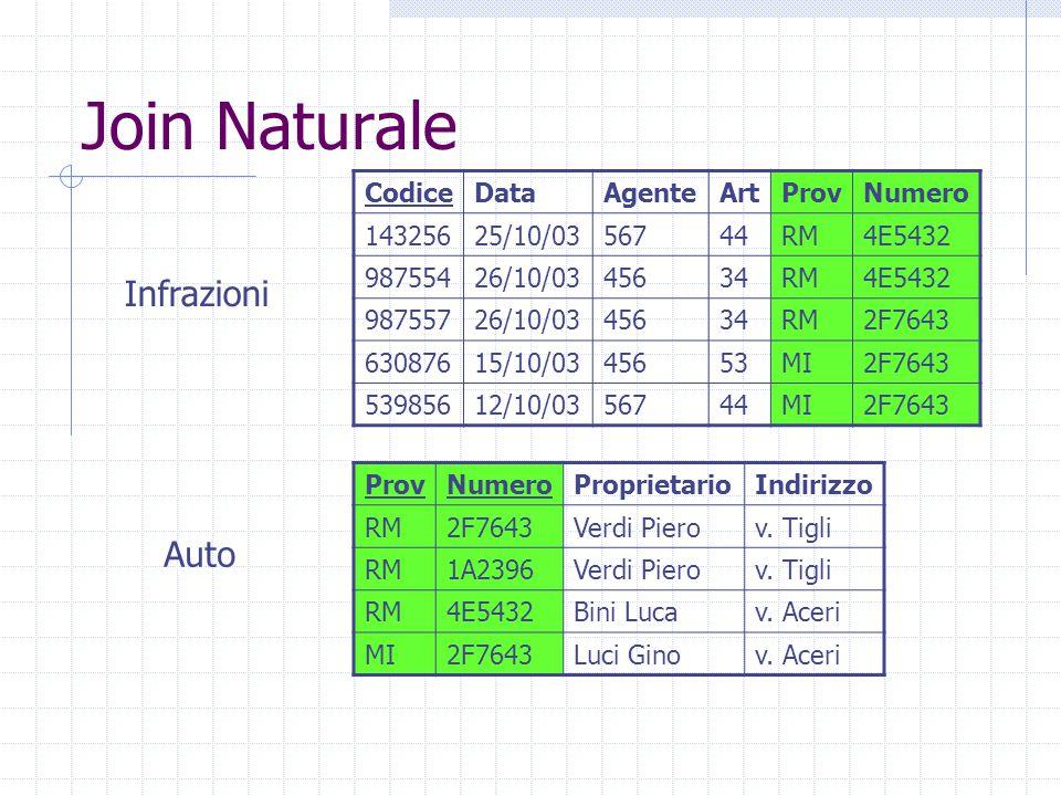 Join Naturale ProvNumeroProprietarioIndirizzo RM2F7643Verdi Pierov.