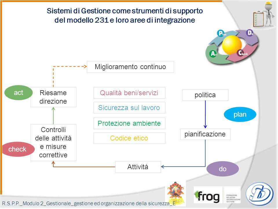 Sistemi di Gestione come strumenti di supporto del modello 231 e loro aree di integrazione Protezione ambiente Sicurezza sul lavoro Qualità beni/servi