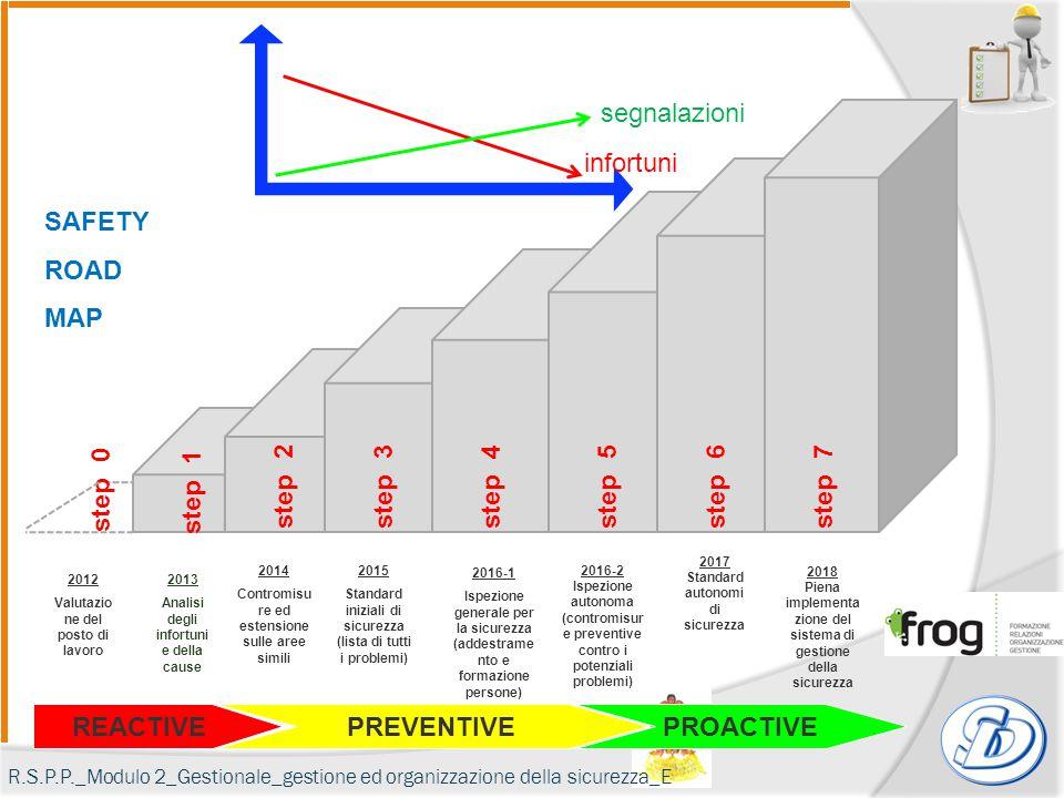 REACTIVE PREVENTIVEPROACTIVE 2012 Valutazio ne del posto di lavoro 2013 SAFETY ROAD MAP 2013 Analisi degli infortuni e della cause 2014 Contromisu re
