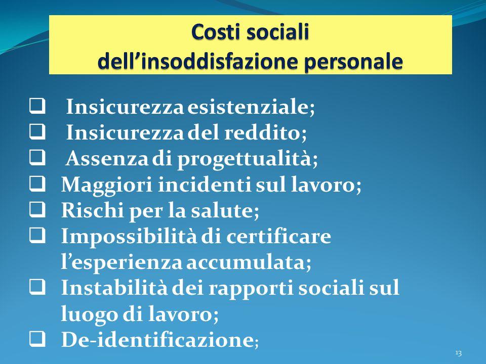  Insicurezza esistenziale;  Insicurezza del reddito;  Assenza di progettualità;  Maggiori incidenti sul lavoro;  Rischi per la salute;  Impossib