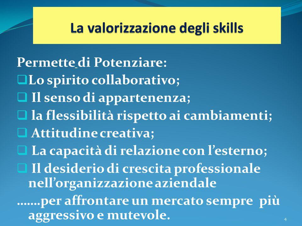 Permette di Potenziare:  Lo spirito collaborativo;  Il senso di appartenenza;  la flessibilità rispetto ai cambiamenti;  Attitudine creativa;  La