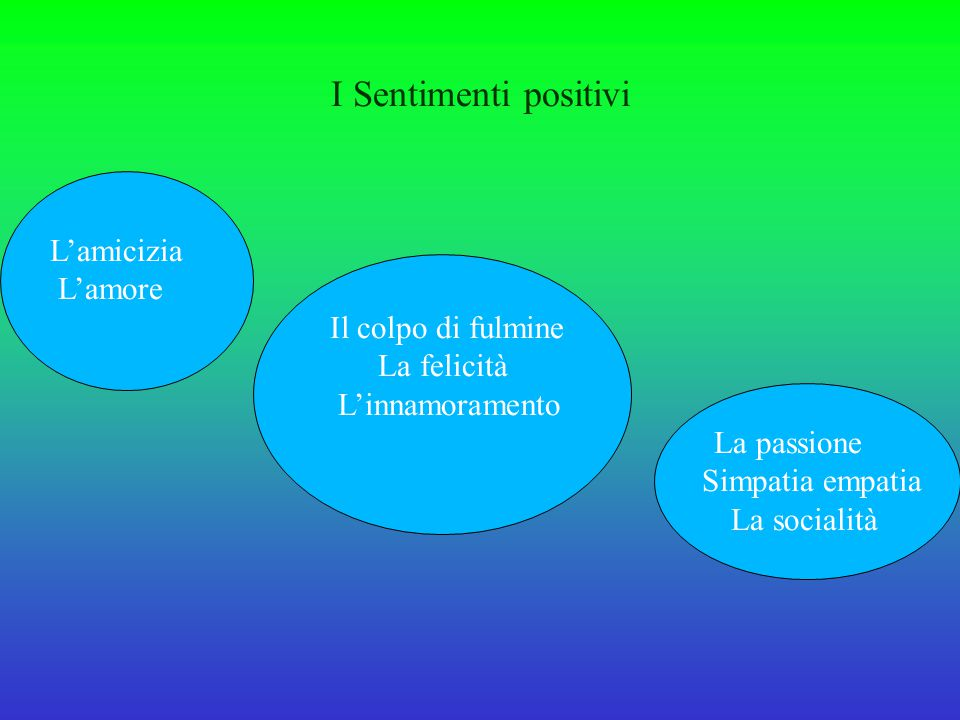 I Sentimenti positivi L'amicizia L'amore Il colpo di fulmine La felicità L'innamoramento La passione Simpatia empatia La socialità