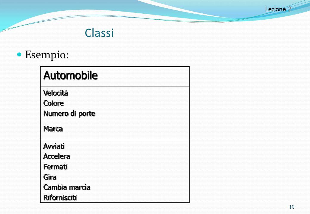 Classi Esempio: Automobile VelocitàColore Numero di porte Marca AvviatiAcceleraFermatiGira Cambia marcia Rifornisciti 10 Lezione 2
