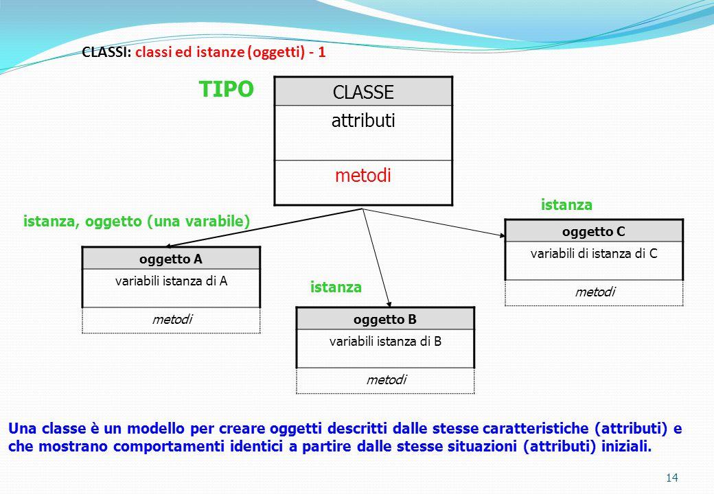 CLASSI: classi ed istanze (oggetti) - 1 14 CLASSE attributi metodi oggetto A variabili istanza di A metodi oggetto B variabili istanza di B metodi ogg