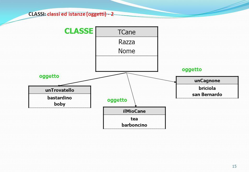 CLASSI: classi ed istanze (oggetti) - 2 15 TCane Razza Nome unTrovatello bastardino boby ilMioCane tea barboncino unCagnone briciola san Bernardo ogge