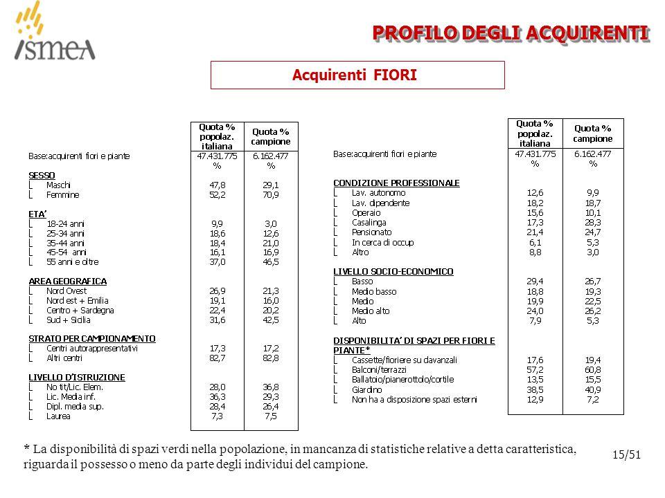 © 2005 ISMEA-Il mercato dei prodotti floricoli Job 6300 15/36 15/51 PROFILO DEGLI ACQUIRENTI Acquirenti FIORI * La disponibilità di spazi verdi nella popolazione, in mancanza di statistiche relative a detta caratteristica, riguarda il possesso o meno da parte degli individui del campione.
