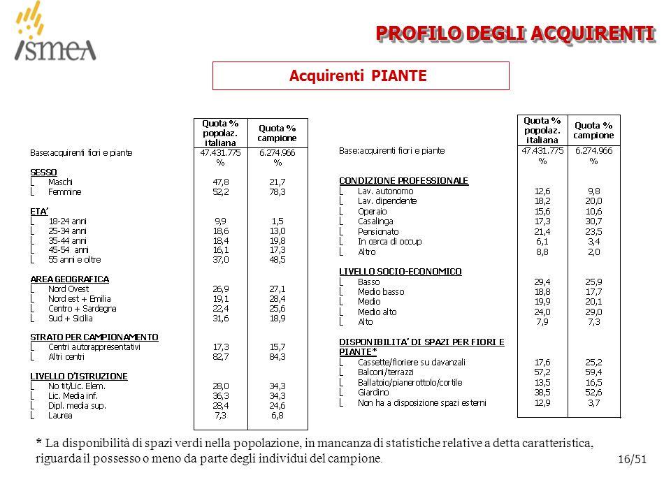 © 2005 ISMEA-Il mercato dei prodotti floricoli Job 6300 16/36 16/51 PROFILO DEGLI ACQUIRENTI Acquirenti PIANTE * La disponibilità di spazi verdi nella popolazione, in mancanza di statistiche relative a detta caratteristica, riguarda il possesso o meno da parte degli individui del campione.
