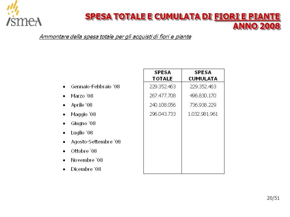 © 2005 ISMEA-Il mercato dei prodotti floricoli Job 6300 20/36 20/51 SPESA TOTALE E CUMULATA DI FIORI E PIANTE ANNO 2008 Ammontare della spesa totale per gli acquisti di fiori e piante