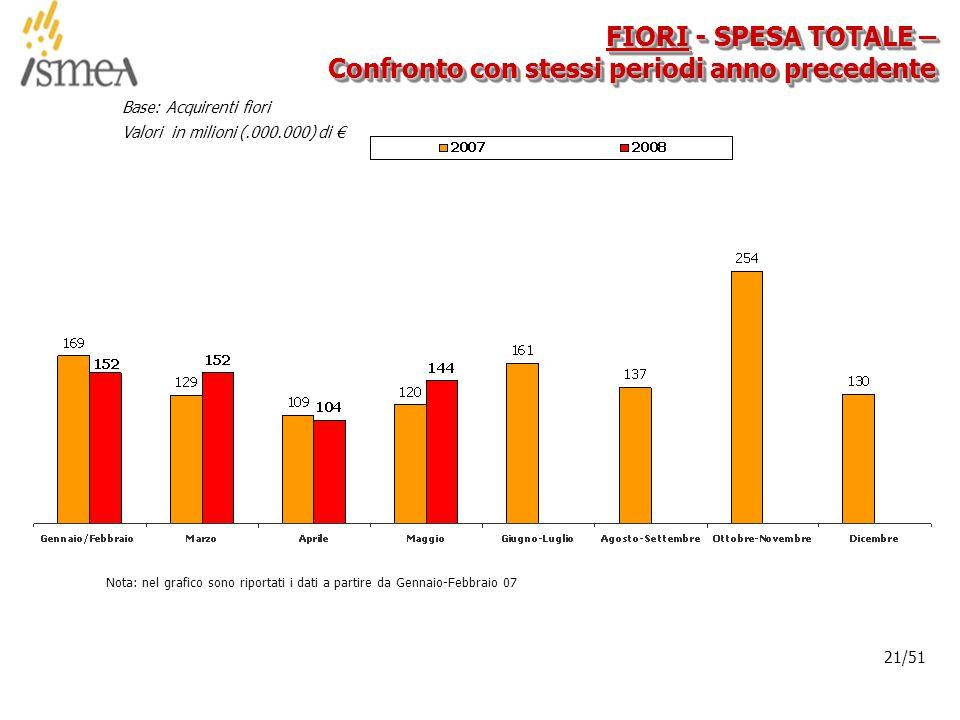 © 2005 ISMEA-Il mercato dei prodotti floricoli Job 6300 21/36 21/51 FIORI - SPESA TOTALE – Confronto con stessi periodi anno precedente Base: Acquirenti fiori Valori in milioni (.000.000) di € Nota: nel grafico sono riportati i dati a partire da Gennaio-Febbraio 07