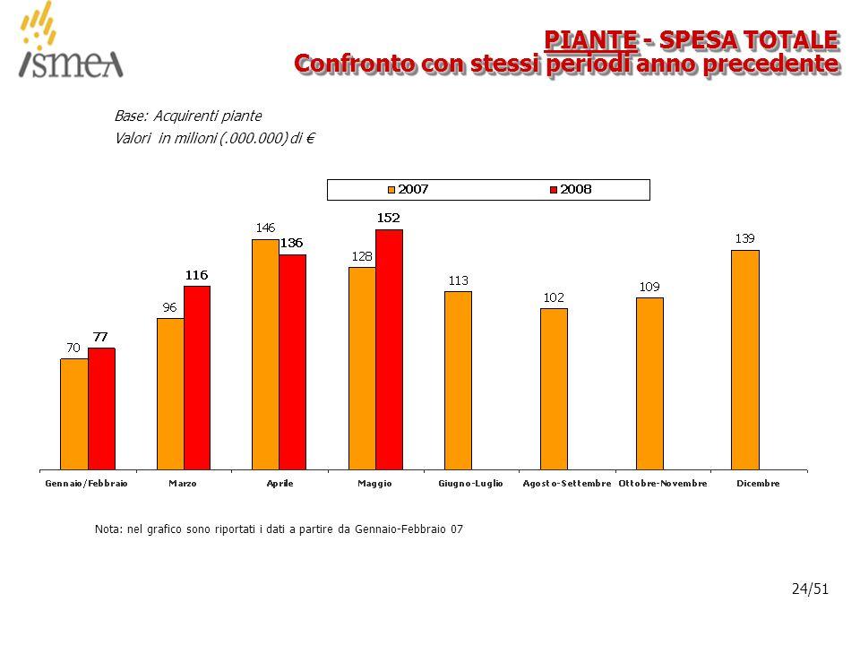 © 2005 ISMEA-Il mercato dei prodotti floricoli Job 6300 24/36 24/51 PIANTE - SPESA TOTALE Confronto con stessi periodi anno precedente Base: Acquirenti piante Valori in milioni (.000.000) di € Nota: nel grafico sono riportati i dati a partire da Gennaio-Febbraio 07