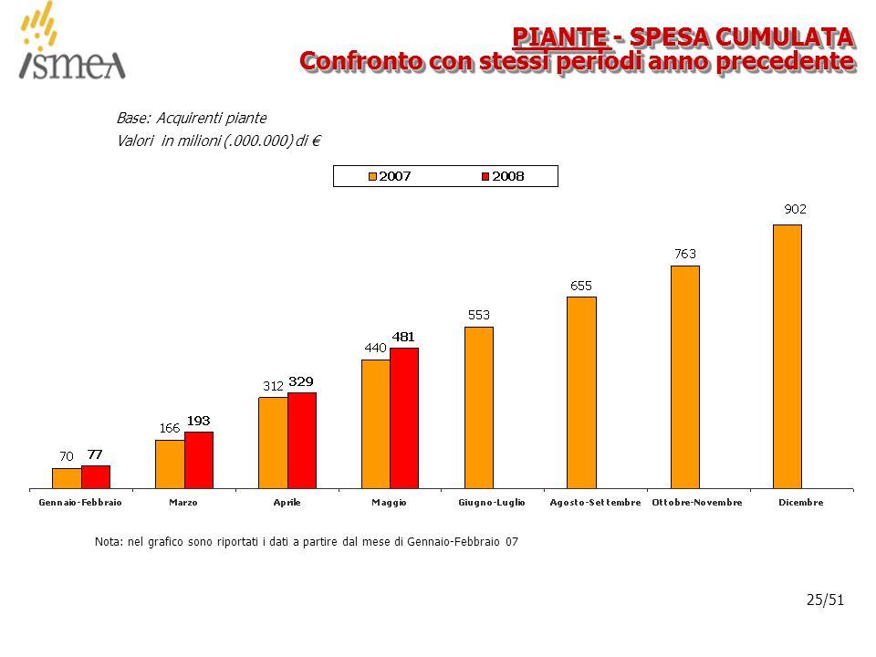 © 2005 ISMEA-Il mercato dei prodotti floricoli Job 6300 25/36 25/51 PIANTE - SPESA CUMULATA Confronto con stessi periodi anno precedente Base: Acquirenti piante Valori in milioni (.000.000) di € Nota: nel grafico sono riportati i dati a partire dal mese di Gennaio-Febbraio 07