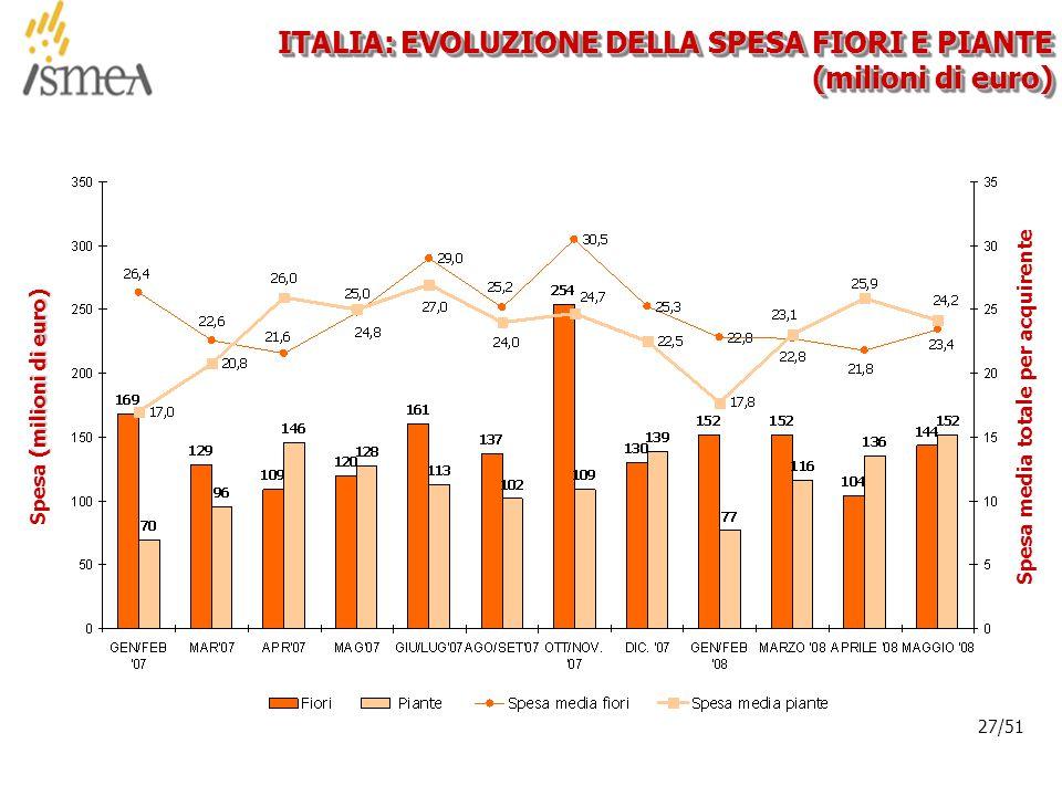 © 2005 ISMEA-Il mercato dei prodotti floricoli Job 6300 27/36 27/51 ITALIA: EVOLUZIONE DELLA SPESA FIORI E PIANTE (milioni di euro) (milioni di euro) Spesa (milioni di euro)Spesa media totale per acquirente