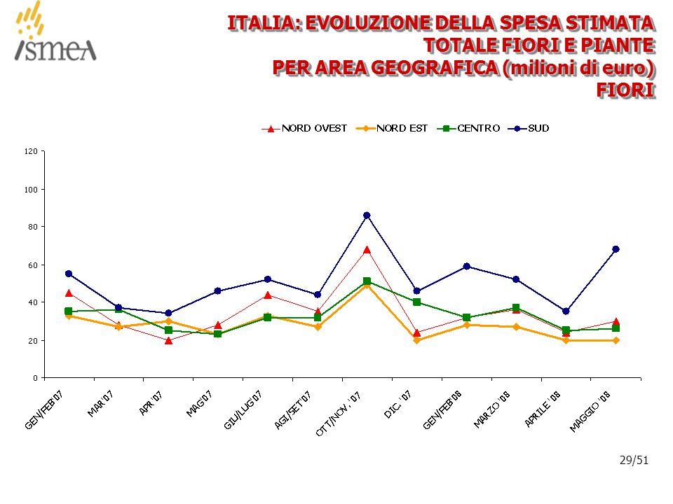 © 2005 ISMEA-Il mercato dei prodotti floricoli Job 6300 29/36 29/51 ITALIA: EVOLUZIONE DELLA SPESA STIMATA TOTALE FIORI E PIANTE PER AREA GEOGRAFICA (milioni di euro) FIORIFIORI