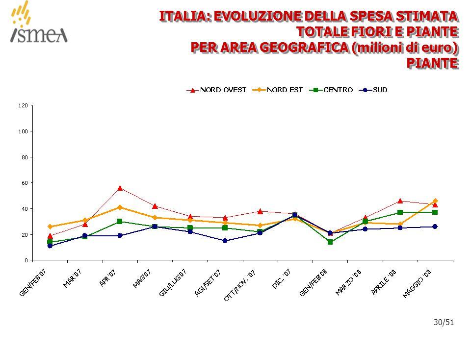 © 2005 ISMEA-Il mercato dei prodotti floricoli Job 6300 30/36 30/51 ITALIA: EVOLUZIONE DELLA SPESA STIMATA TOTALE FIORI E PIANTE PER AREA GEOGRAFICA (milioni di euro) PIANTEPIANTE