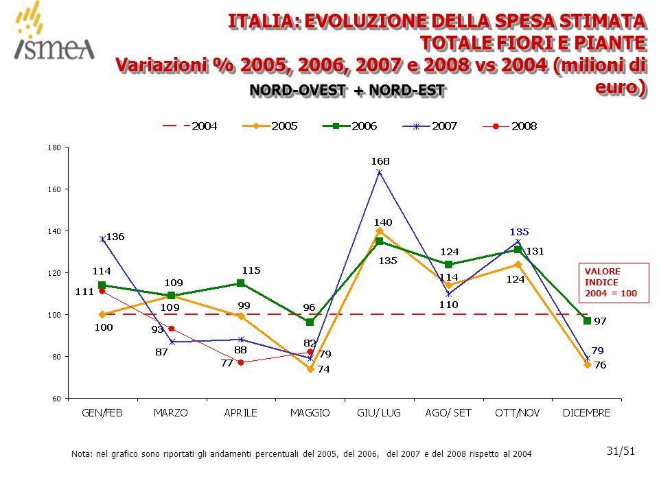 © 2005 ISMEA-Il mercato dei prodotti floricoli Job 6300 31/36 31/51 ITALIA: EVOLUZIONE DELLA SPESA STIMATA TOTALE FIORI E PIANTE Variazioni % 2005, 2006, 2007 e 2008 vs 2004 (milioni di euro) NORD-OVEST + NORD-EST Nota: nel grafico sono riportati gli andamenti percentuali del 2005, del 2006, del 2007 e del 2008 rispetto al 2004 VALORE INDICE 2004 = 100