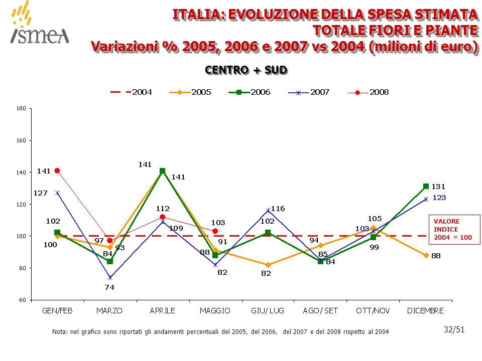 © 2005 ISMEA-Il mercato dei prodotti floricoli Job 6300 32/36 32/51 CENTRO + SUD ITALIA: EVOLUZIONE DELLA SPESA STIMATA TOTALE FIORI E PIANTE Variazioni % 2005, 2006 e 2007 vs 2004 (milioni di euro) Nota: nel grafico sono riportati gli andamenti percentuali del 2005, del 2006, del 2007 e del 2008 rispetto al 2004 VALORE INDICE 2004 = 100